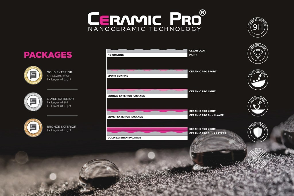 ceramicocatingpackages